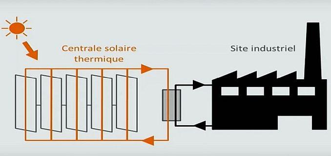 Valorisation de la chaleur solaire pour les procédés industriels
