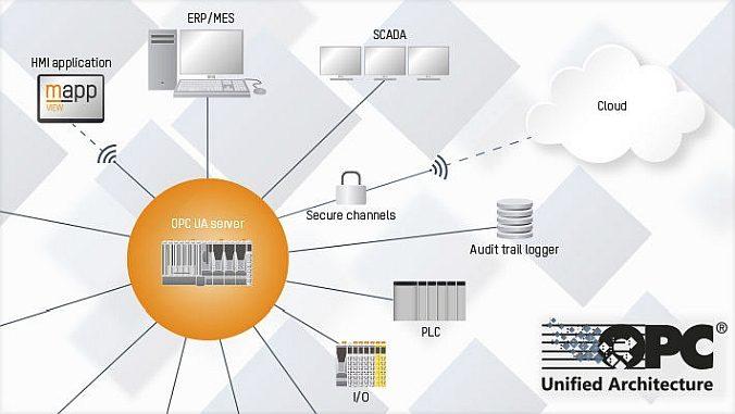 OPCUnified Architecture (OPC UA) est un protocole de communication industriel pour les automatismes standard, ouvert et indépendant.