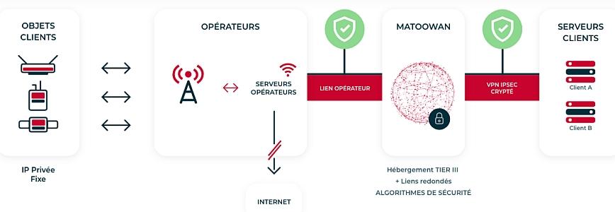 Infrastructure IoT avec la solution d'APN privé Matoowan proposée par Matooma.