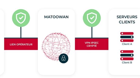 Solution d'APN privé MatooWan de Matooma