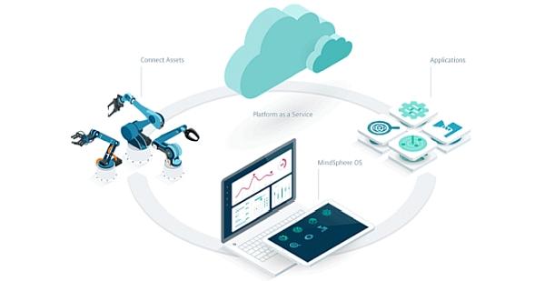 Plate-forme Cloud MindSphere de Siemens.