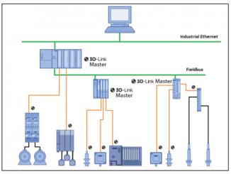 Architecture IO-Link