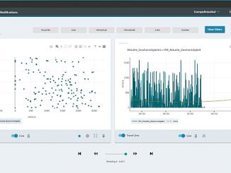 MindSphere Analyze MyDrives de Siemens.