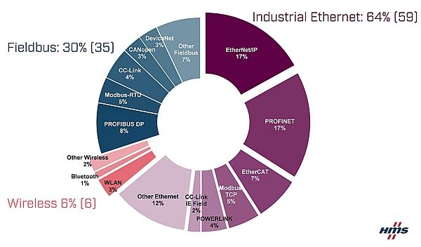 Edition 2020 de l'étude annuelle de HMS Networks concernant le marché mondial des réseaux industriels.