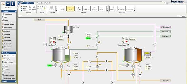 Logiciel brewmaxx de contrôle de processus industriel des brasseries