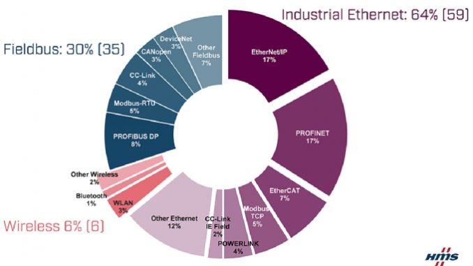 Etude de marché mondial 2020 des réseaux et bus industriels